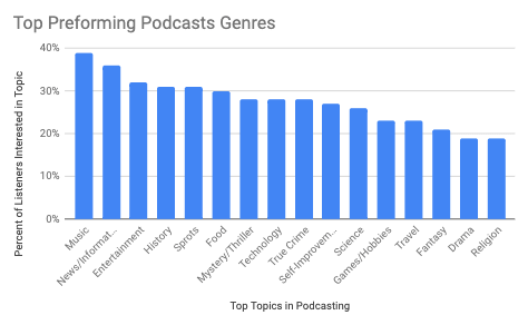 This image has an empty alt attribute; its file name is Top-Performing-podcasts.png